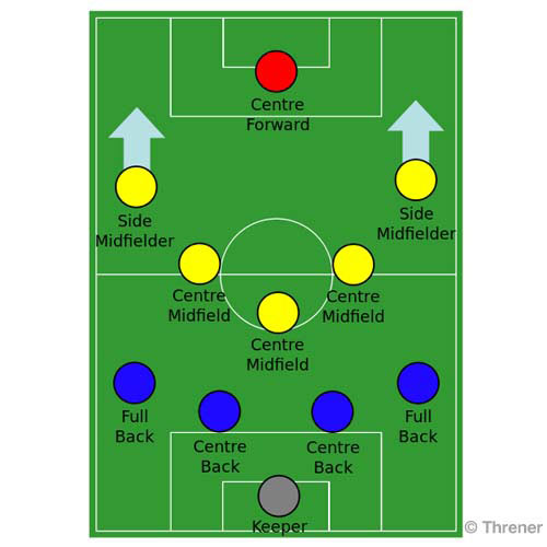 Football Focus answer: 4-5-1