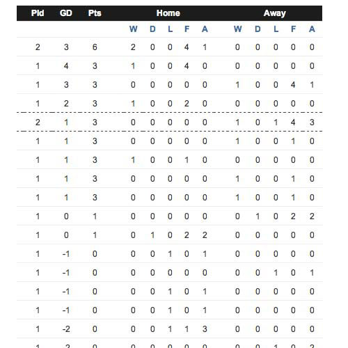 Football Focus answer: LEAGUE TABLE