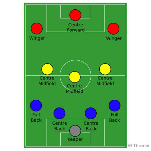Football Focus answer: 4-3-3