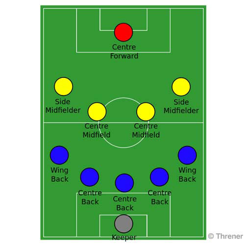 Football Focus answer: 5-4-1