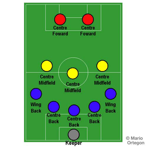 Football Focus answer: 5-3-2