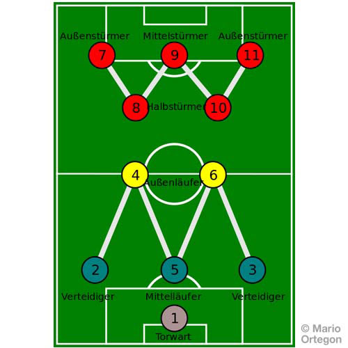 Football Focus answer: WM FORMATION